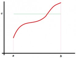 How to Find the Average Value of  Function Over an Interval