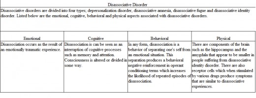 This chart shows the emotional, cognitive, behavioral and physical aspects associated with Dissassociative Disorders