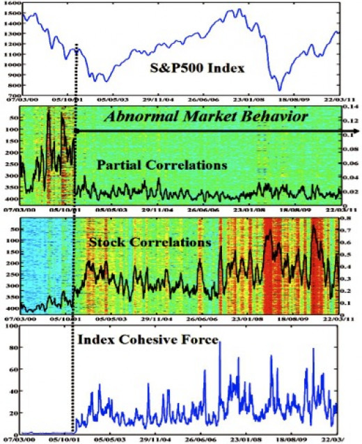 Technical Analysis Indicators