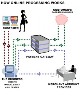 Credit Card Authorizations Diagram