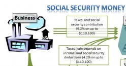 How the Social Security System Works:  A Graphical Explanation