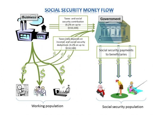 Figure 1.  Social Security System Overview