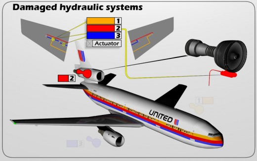 Engine two and 3 hydraulic systems get compromised