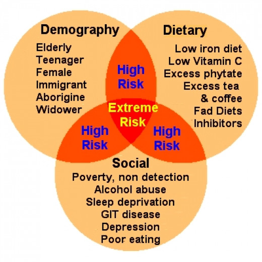 Risk Factors for Iron Deficiency and Iron Overload