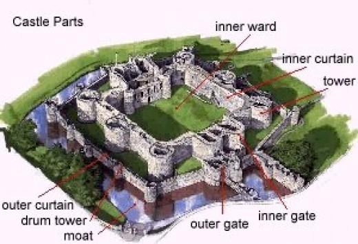 Castle Diagram C