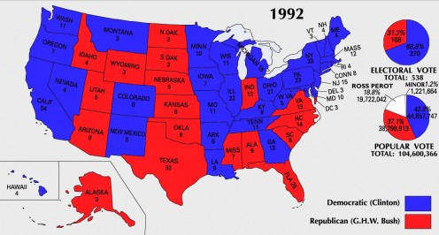 Ross Perot won almost 19% of the popular vote in 1992 but not a single electoral vote.