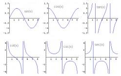 List of Trigonometric Identities, Derivatives, and Antiderivatives