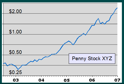 Penny stocks can offer huge growth potential but it could take years to realize any profits.  Penny stocks also offer increased risk.