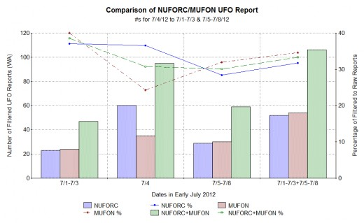 Comparing filtered NUFORC to MUFON  report data for the US and July 4th, 2012, to 3 days before and 4 days after.