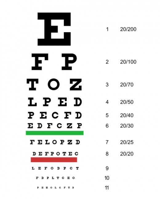 A typical Snellen chart. Originally developed by Dutch ophthalmologist Herman Snellen in 1862, to estimate visual acuity. When printed out at this size, the E on line one will be 88.7 mm (3.5 inches) tall and when viewed at a distance of 20 ft (= 60