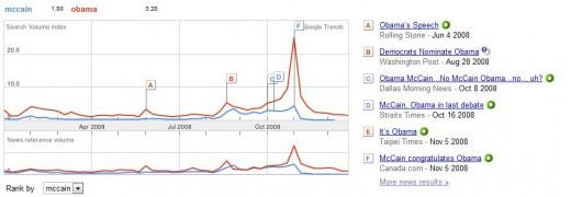 2008 Google Trends:  Obama vs. McCain
