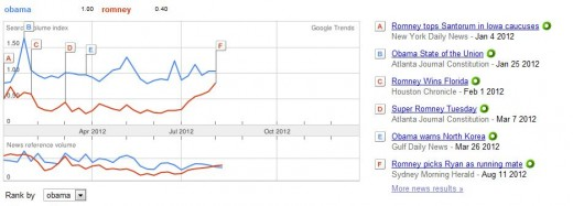 2012 Google Trends:  Obama vs. Romney