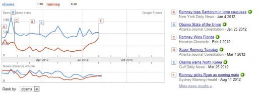 2012 Google Trends:  Obama vs. Romney