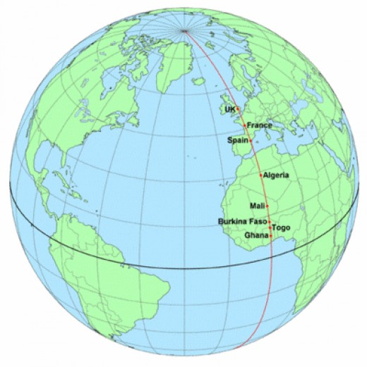 From Pole to Pole, the Prime Meridian covers a distance of 20,000 km. In the Northern Hemisphere it passes through UK, France and Spain in Europe and Algeria, Mali, Burkina Faso, Togo and Ghana in Africa. The land mass crossed by the Meridian in the