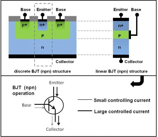 BJT Transistor Operation