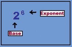Beginning Algebra Tutorial I--Exponents and PEMDAS