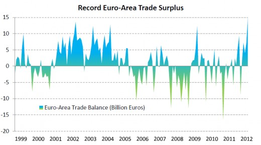 A weak Euro is good for trade