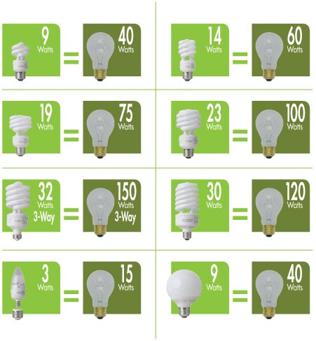 Get educated on the bulbs and the different types out there.
