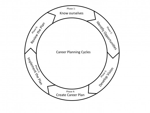 The continuous cycle of six phases in career planning.