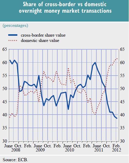 Falling Eurozone Overnight Deposits
