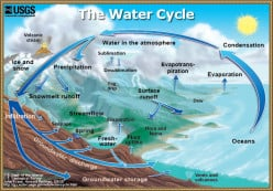 The Water Cycle Phases
