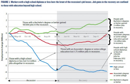 The Recession and Recovery were better for those with higher education qualifications