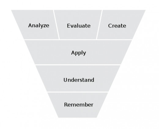 Bloom's Taxonomy as an inverted pyramid