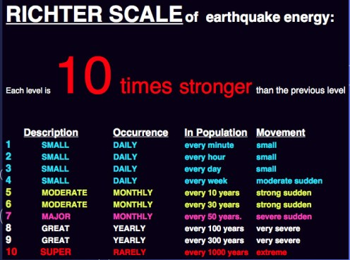 Chart showing relative magnitudes of the Richter Scale