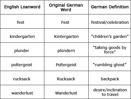 Loans word are prevalent in English. German is just one such Language English has loaned words from.