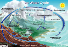 An advanced image of the water cycle