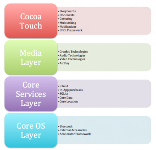 The different API layers in the iOS Cocoa Touch Framework.