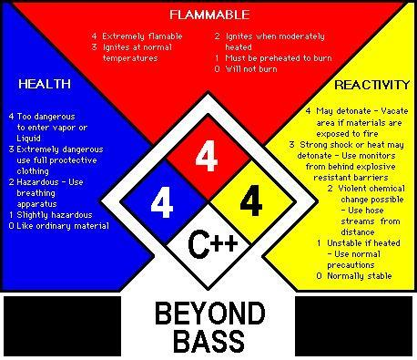 "NFPA 704, the ""Fire Diamond"" label"