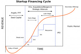 Financing needs for a start-up business all the way through the Initial Public Offering.