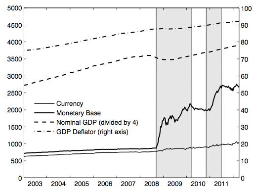 The Fed's broken monetary transmission mechanism
