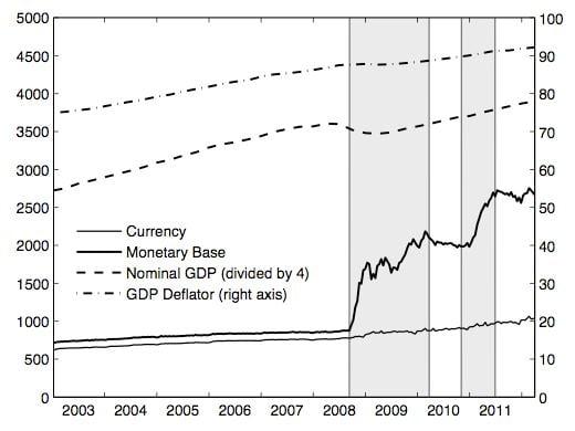 The Fed's broken monetary transmission mechanism