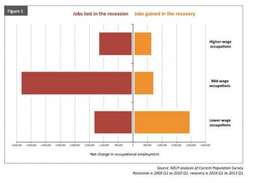 The jobs lost in the recession were more numerous and higher paying than the jobs created in the recovery