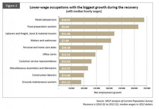 Breakdown of the low paid job recovery