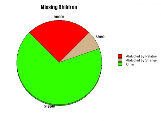 Missing children in US every year,