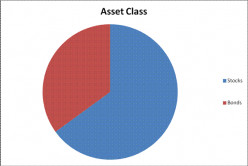 What Percent of Retirement Funds Should Be in Bonds?
