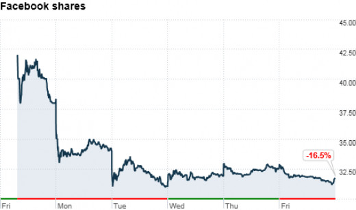 Facebook Stock The First Week