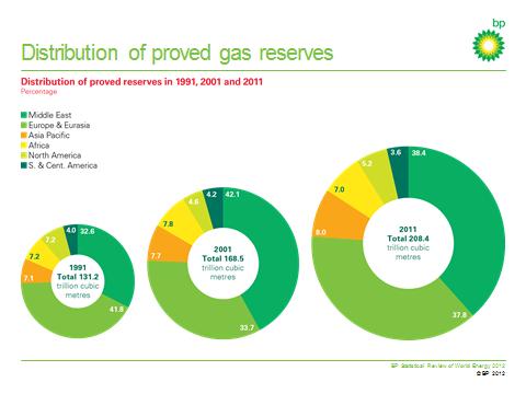 Growing Gas Pie
