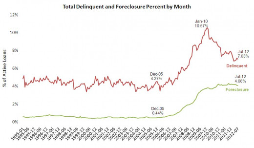 Falling Delinquencies and Flat Forelcosures Support Home Prices