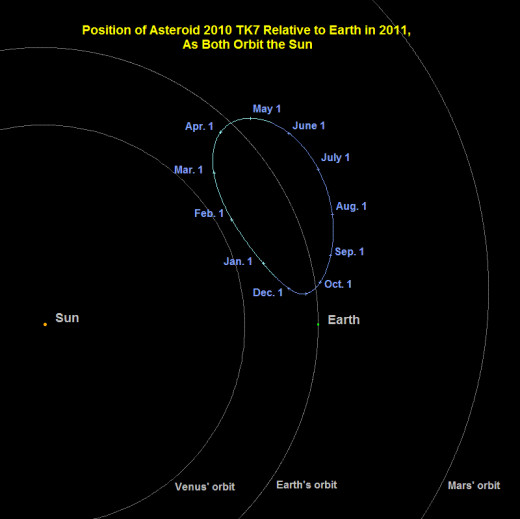 Motion of asteroid 2010 TK7 relative to Earth during January to December 2011