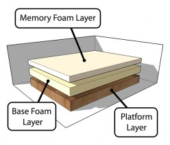 What Exactly Is A Memory Foam Mattress
