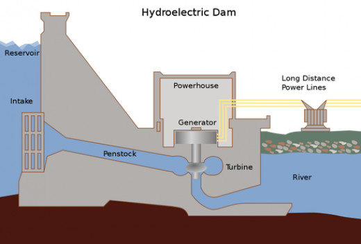 Hydroelectricity is a viable source of energy in today's world