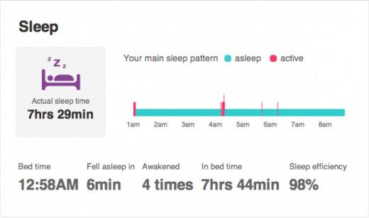 Sleep efficiency like it's supposed to be.