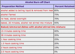 Adding Alcohol to Dishes and Sauces