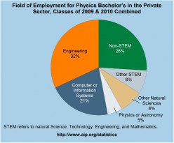 Four Great Jobs for Physics Majors