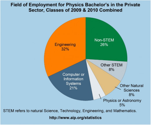 Physics different majors for college