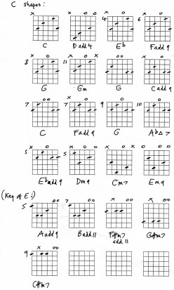 Guitar Open String Chords